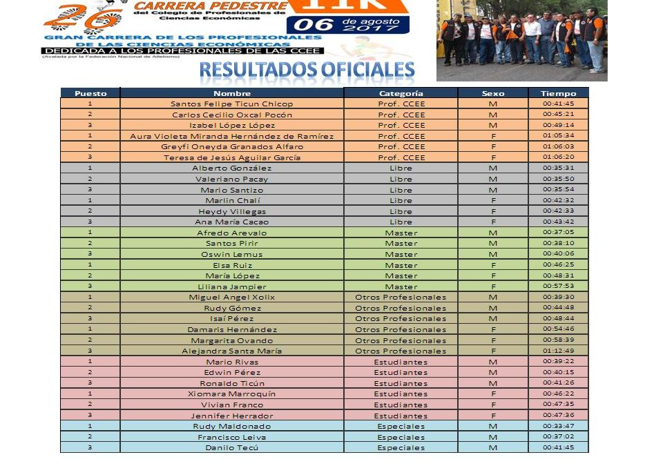 RESULTADOS DE LA 26 CARRERA PEDERESTE 11K